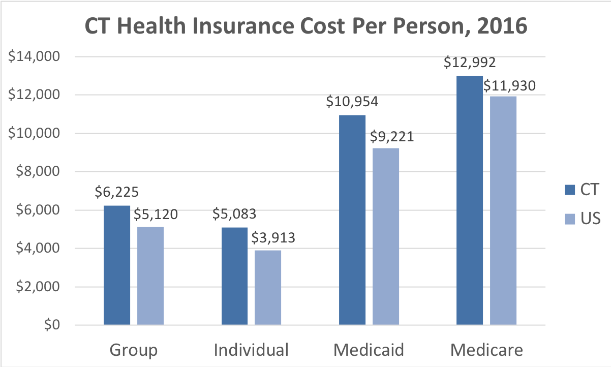 Connecticut Health Insurance Cost Per Person. Average costs include Group, Individual, Medicaid and Medicare. This chart compares the average cost in Connecticut to the average cost in the U.S.