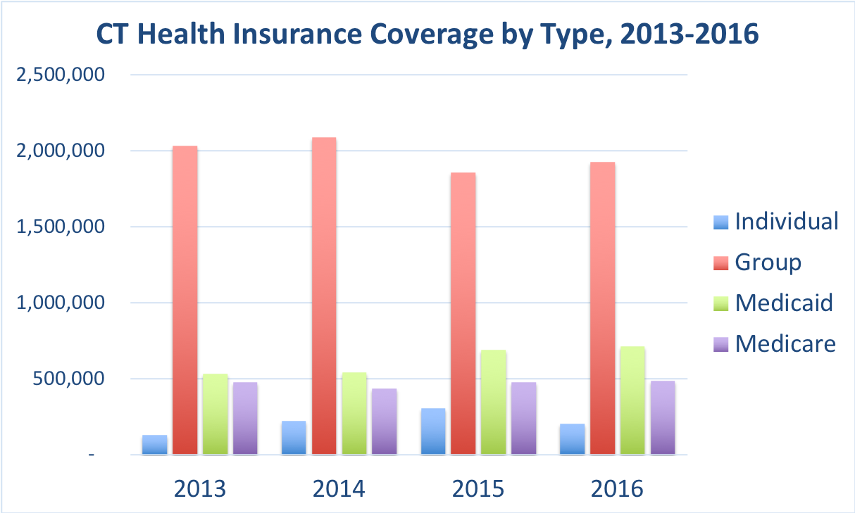 The number of Connecticut residents covered by individual, group, Medicaid and Medicare.