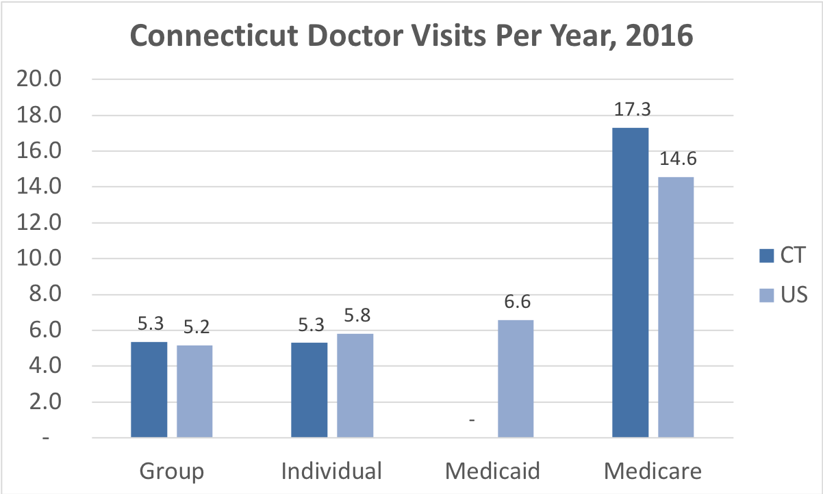 Comparison of the frequency of doctor visits in Connecticut vs. the overall United States for people enrolled in Group, Individual, Medicaid and Medicare Advantage coverage.