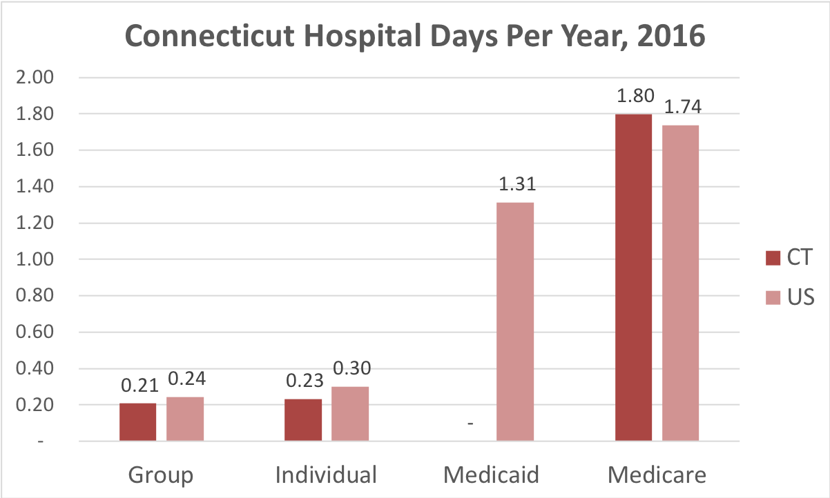 Chart showing number of days in the hospital for Connecticut patients covered by individual, group, Medicaid or Medicare insurance.