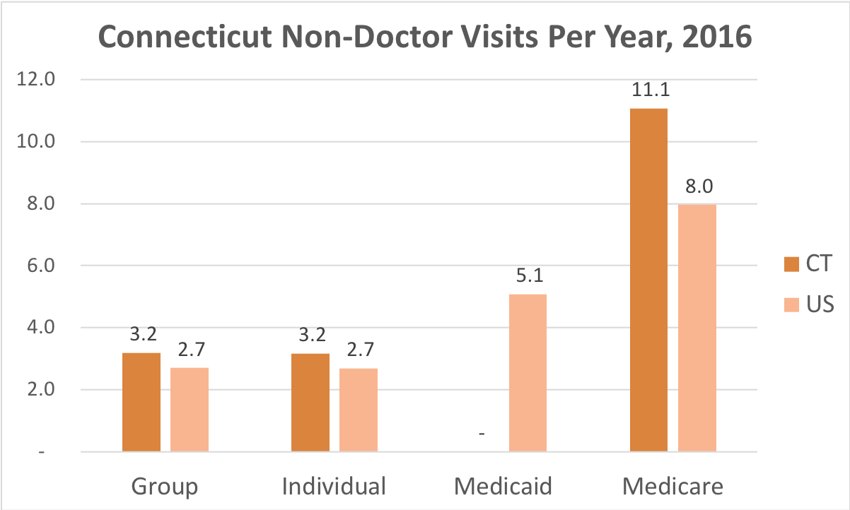 How often Connecticut residents covered by Individual, Group Insurance, Medicaid or Medicare get medical care that is not a doctor and while they're not admitted to a hospital.