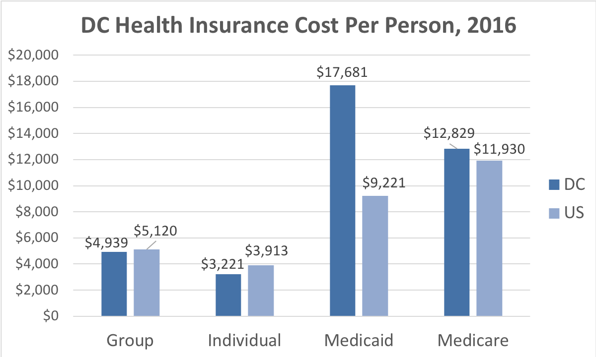 District of Columbia Health Insurance Cost Per Person. Average costs include Group, Individual, Medicaid and Medicare. This chart compares the average cost in the District of Columbia to the average cost in the U.S.