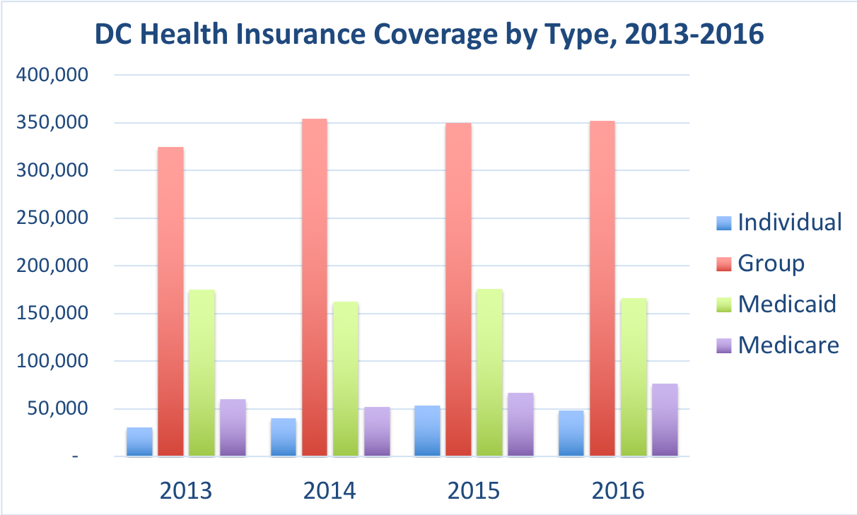 The number of District of Columbia residents covered by individual, group, Medicaid and Medicare.