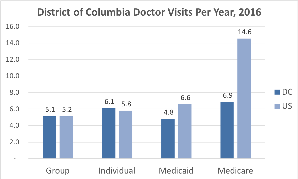 Comparison of the frequency of doctor visits in District of Columbia vs. the overall United States for people enrolled in Group, Individual, Medicaid and Medicare Advantage coverage.