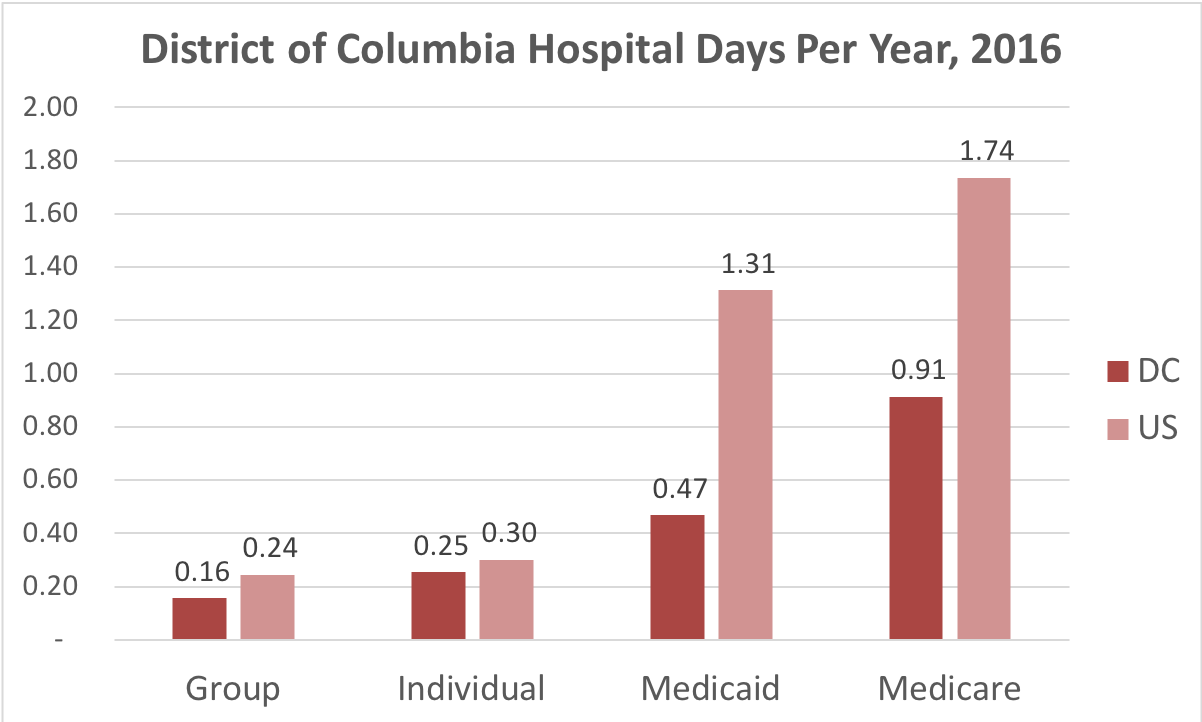 Chart showing number of days in the hospital for District of Columbia patients covered by individual, group, Medicaid or Medicare insurance.