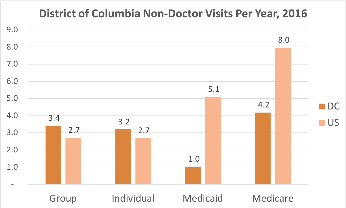 How often District of Columbia residents covered by Individual, Group Insurance, Medicaid or Medicare get medical care that is not a doctor and while they're not admitted to a hospital.