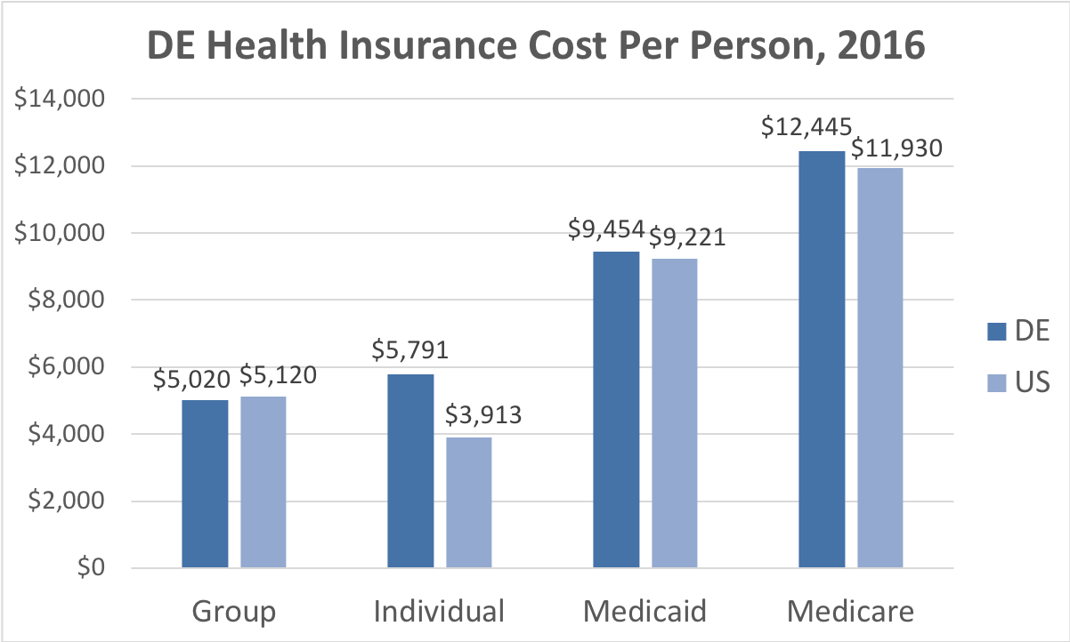 Delaware Health Insurance Cost Per Person. Average costs include Group, Individual, Medicaid and Medicare. This chart compares the average cost in Delaware to the average cost in the U.S.