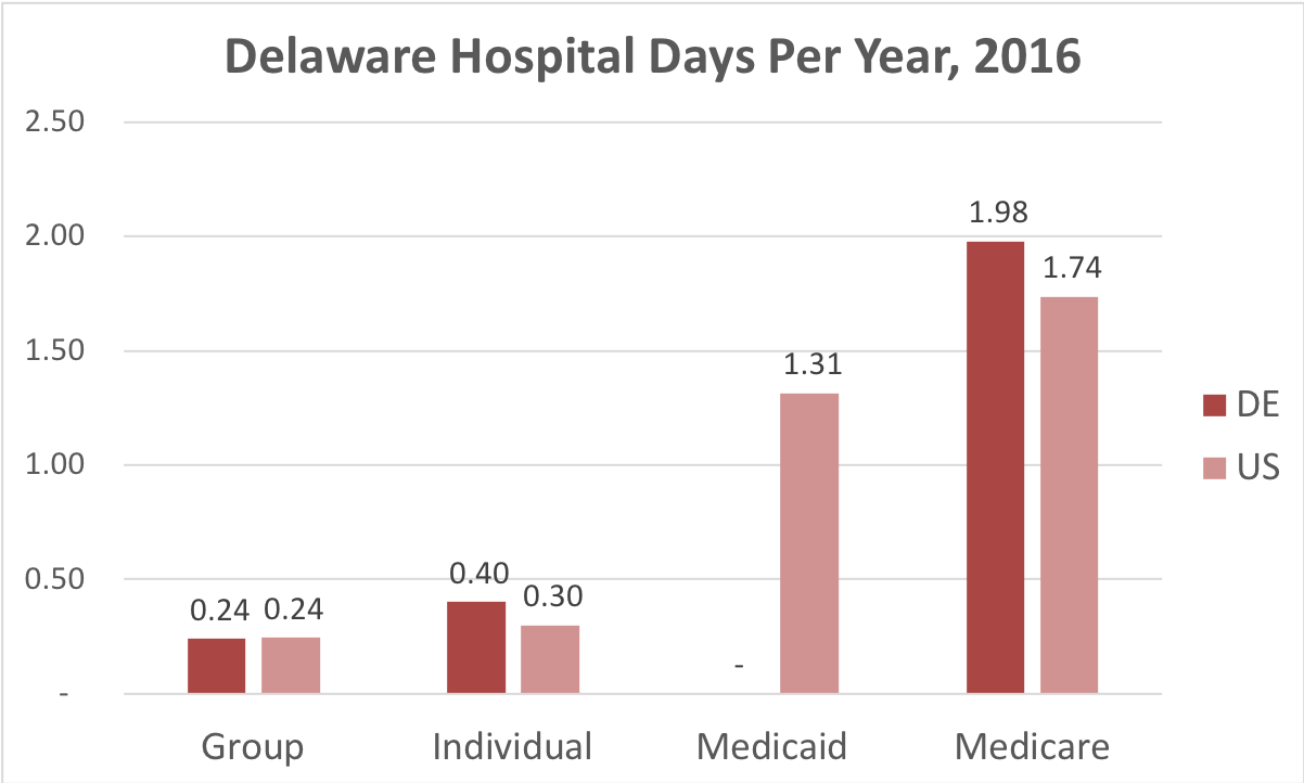 Chart showing number of days in the hospital for Delaware patients covered by individual, group, Medicaid or Medicare insurance.