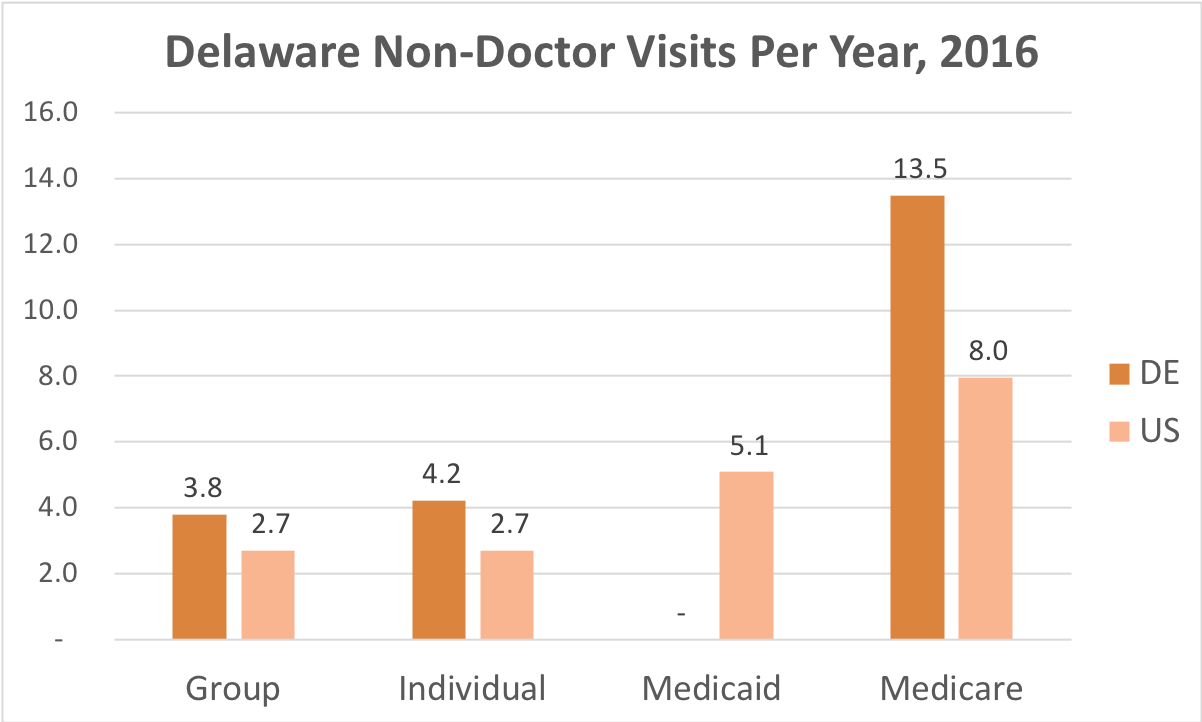 How often Delaware residents covered by Individual, Group Insurance, Medicaid or Medicare get medical care that is not a doctor and while they're not admitted to a hospital.