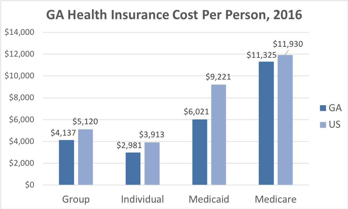 Georgia Health Insurance Cost Per Person. Average costs include Group, Individual, Medicaid and Medicare. This chart compares the average cost in Georgia to the average cost in the U.S.