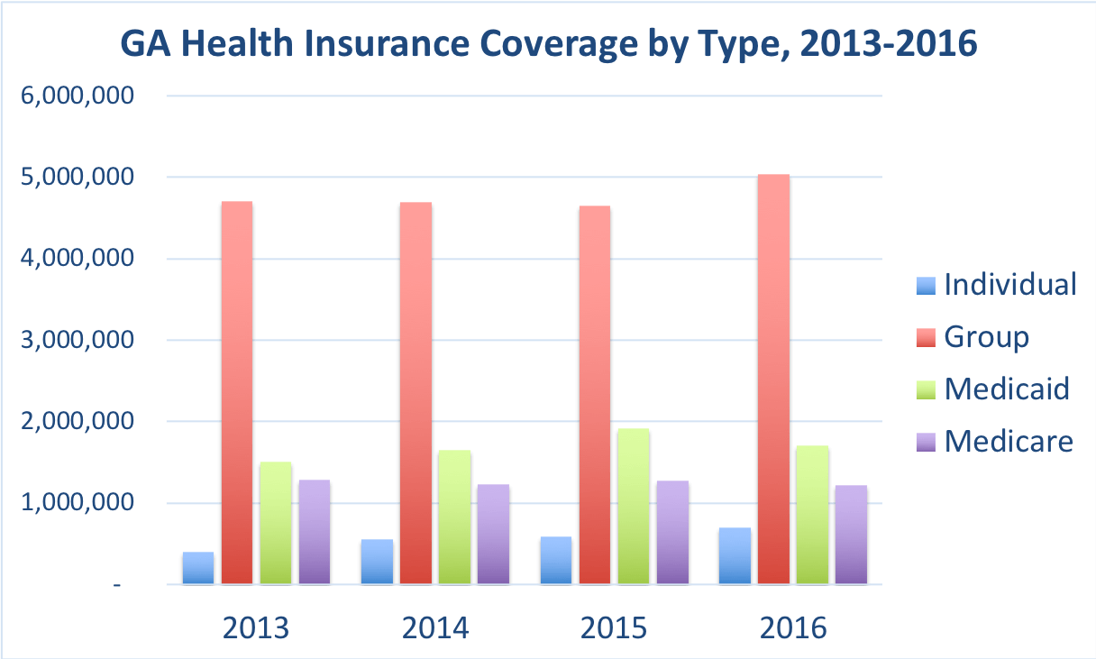 The number of Georgia residents covered by individual, group, Medicaid and Medicare.