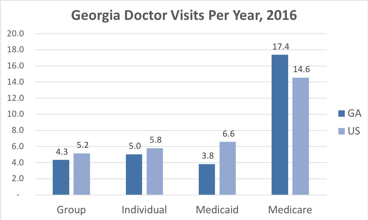 Georgia Health Insurance - ValChoice