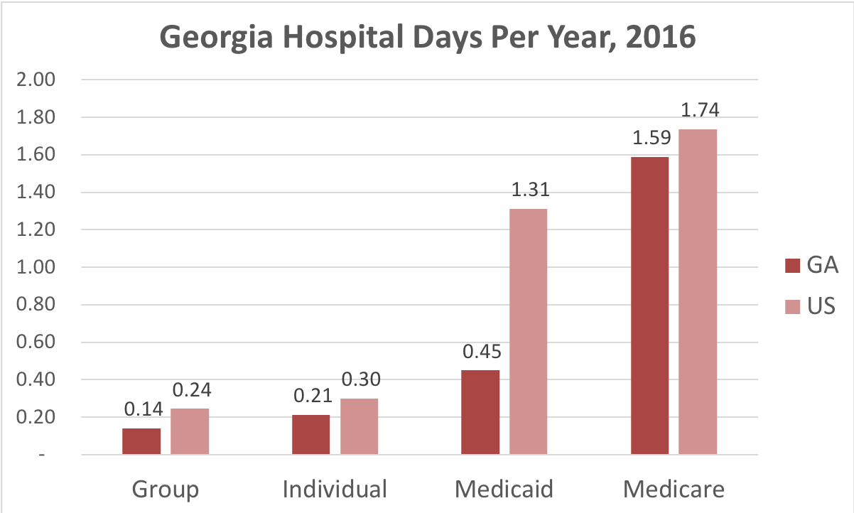 Chart showing number of days in the hospital Georgia patients covered by individual, group, Medicaid or Medicare insurance.