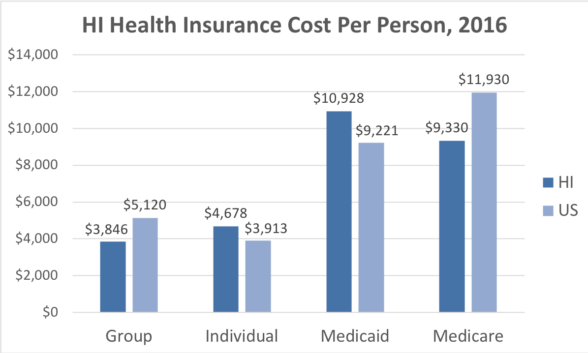 Hawaii Health Insurance Cost Per Person. Average costs include Group, Individual, Medicaid and Medicare. This chart compares the average cost in Hawaii to the average cost in the U.S.