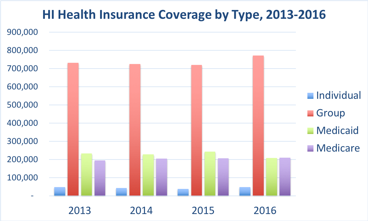 The number of Hawaii residents covered by individual, group, Medicaid and Medicare.