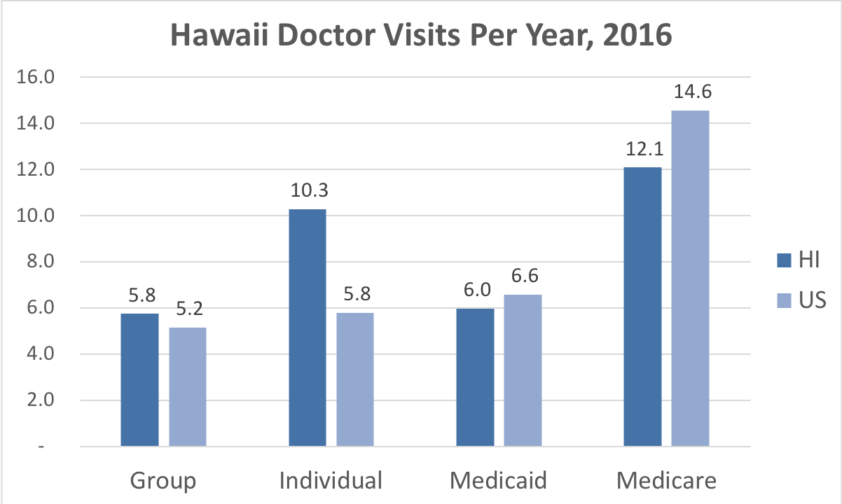 Comparison of the frequency of doctor visits in Hawaii vs. the overall United States for people enrolled in Group, Individual, Medicaid and Medicare Advantage coverage.