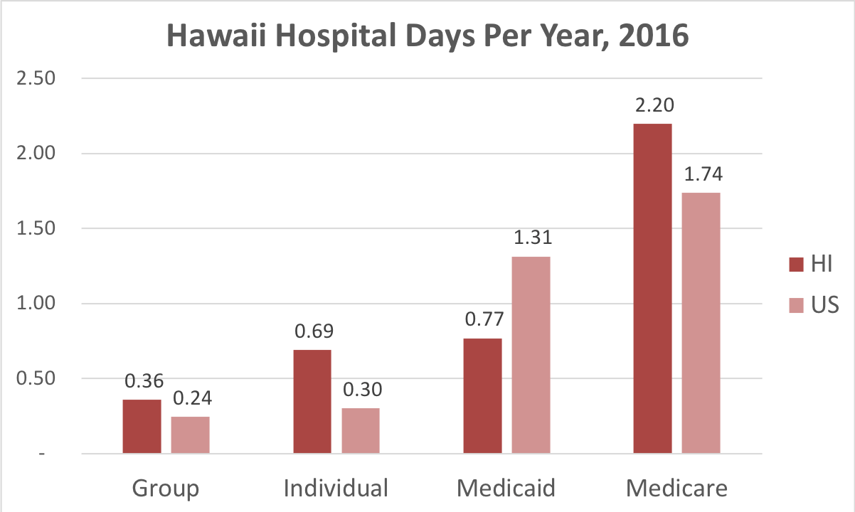 Chart showing number of days in the hospital Hawaii patients covered by individual, group, Medicaid or Medicare insurance.