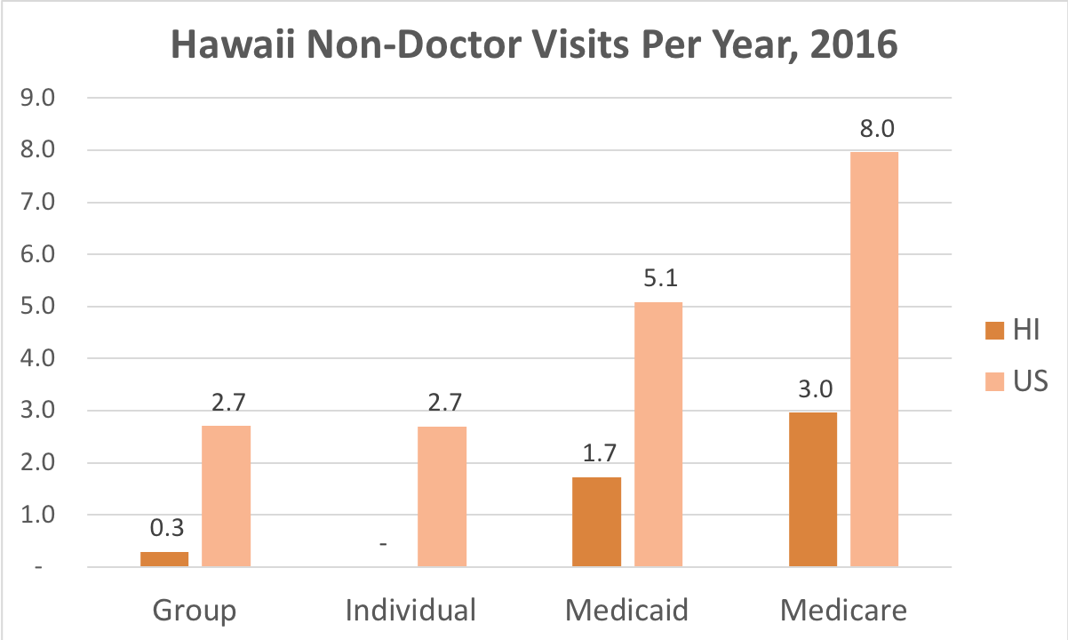 How often Hawaii residents covered by Individual, Group Insurance, Medicaid or Medicare get medical care that is not a doctor and while they're not admitted to a hospital.