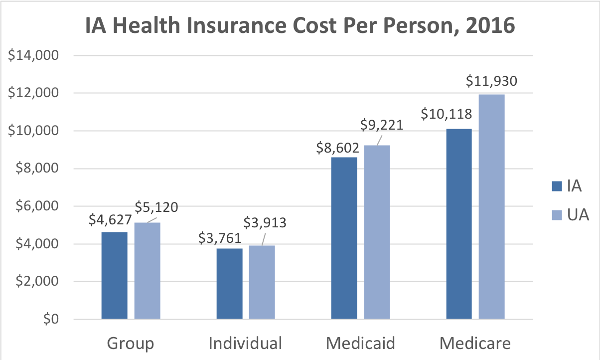 Iowa Health Insurance Cost Per Person. Average costs include Group, Individual, Medicaid and Medicare. This chart compares the average cost in Iowa to the average cost in the U.S.