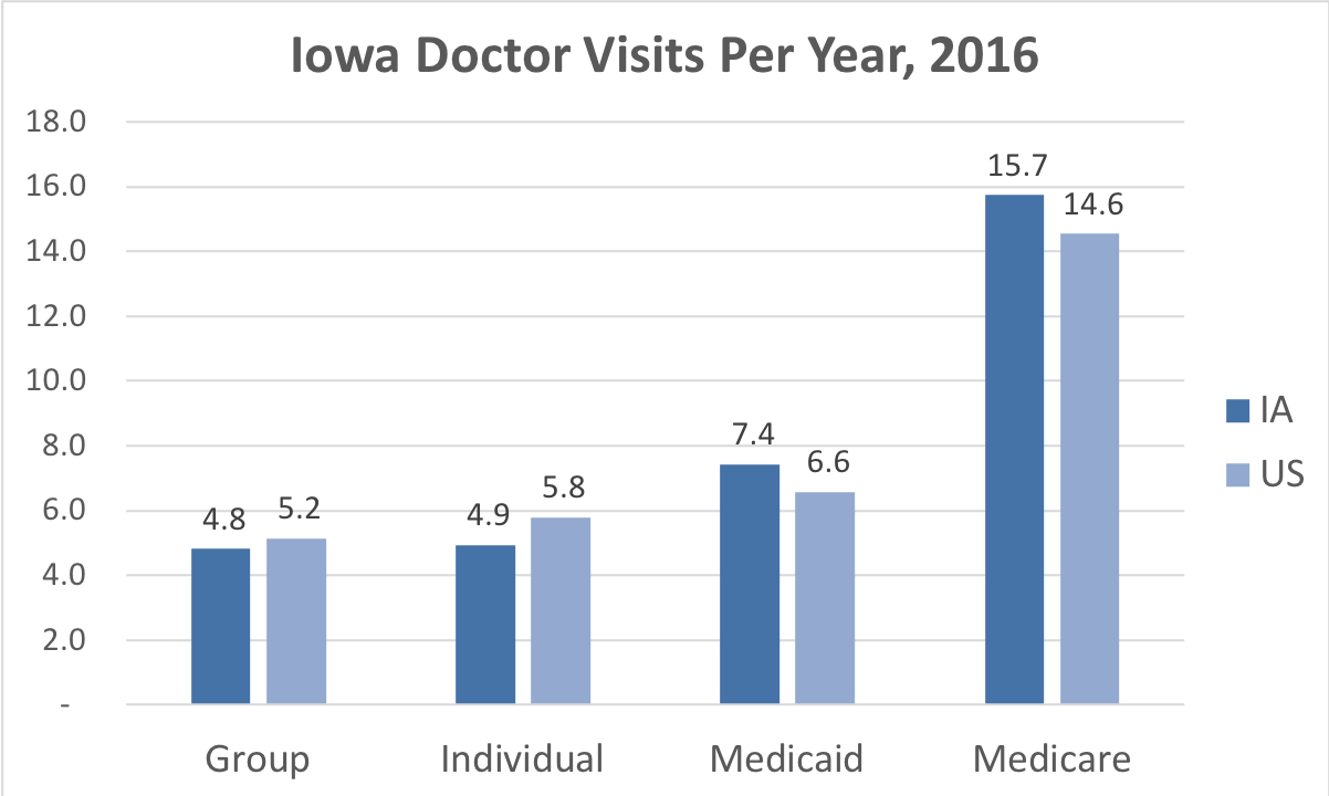 Comparison of the frequency of doctor visits in Iowa vs. the overall United States for people enrolled in Group, Individual, Medicaid and Medicare Advantage coverage.