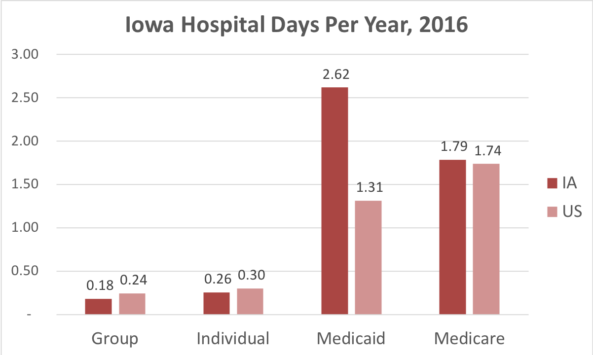 Chart showing number of days in the hospital Iowa patients covered by individual, group, Medicaid or Medicare insurance.