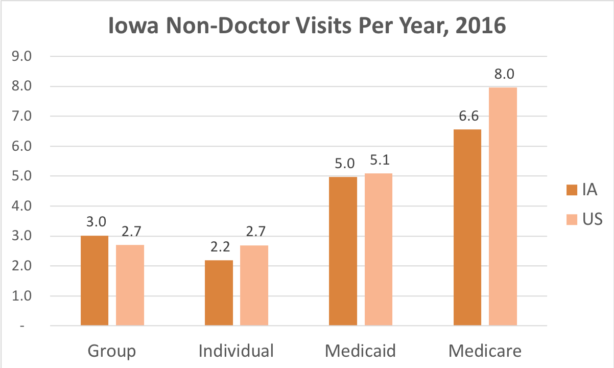 How often Iowa residents covered by Individual, Group Insurance, Medicaid or Medicare get medical care that is not a doctor and while they're not admitted to a hospital.