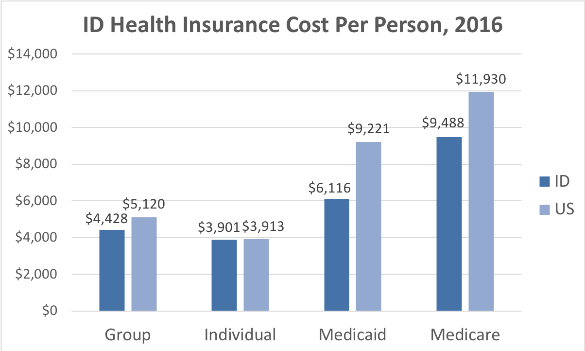 Idaho Health Insurance Cost Per Person. Average costs include Group, Individual, Medicaid and Medicare. This chart compares the average cost in Idaho to the average cost in the U.S.