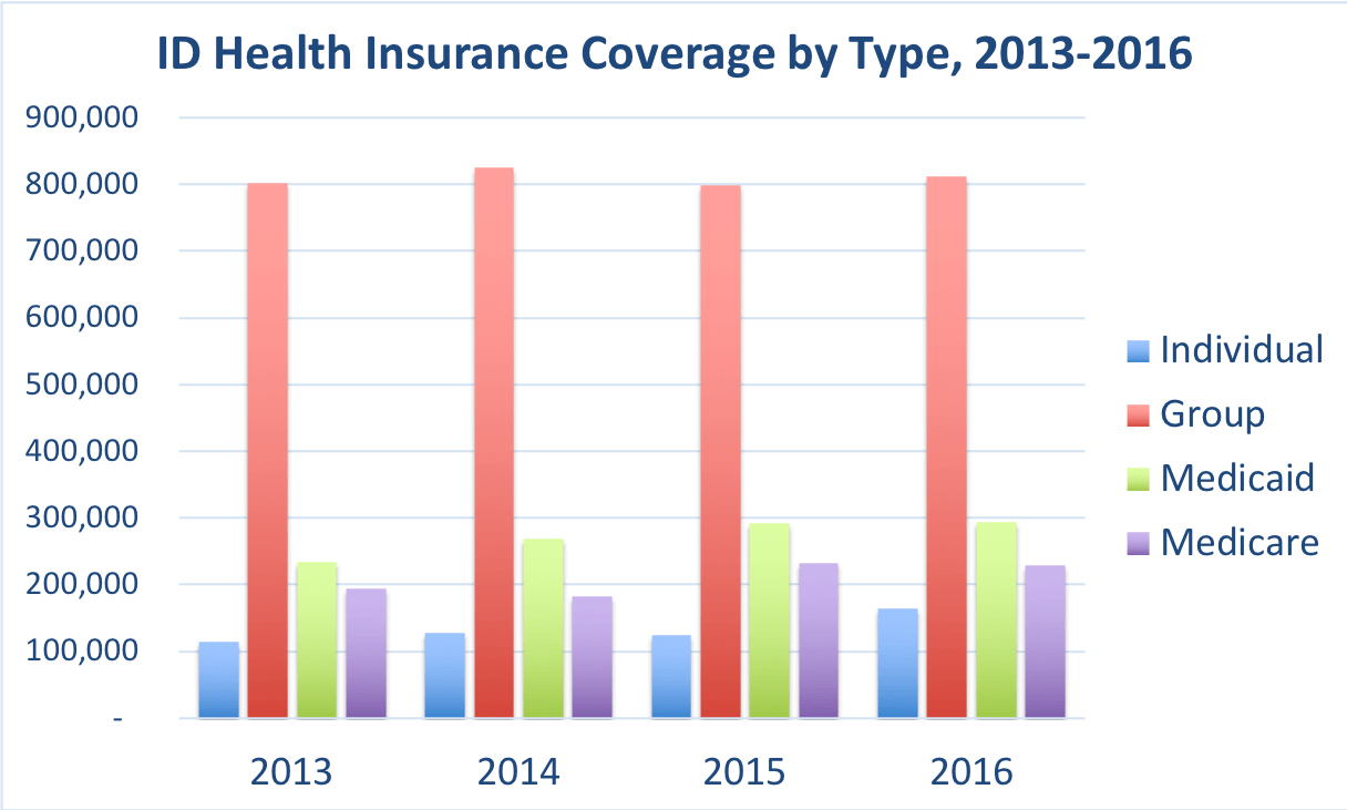 Comparison of the frequency of doctor visits in Idaho vs. the overall United States for people enrolled in Group, Individual, Medicaid and Medicare Advantage coverage.