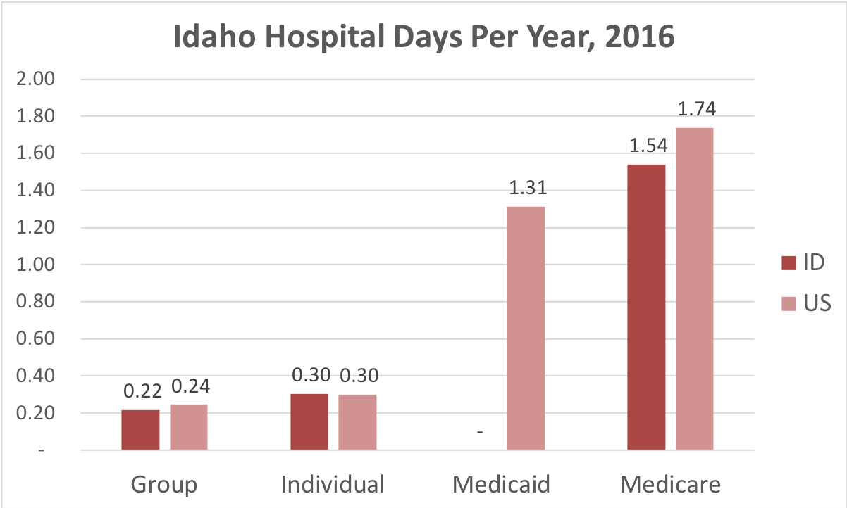 Chart showing number of days in the hospital Idaho patients covered by individual, group, Medicaid or Medicare insurance.