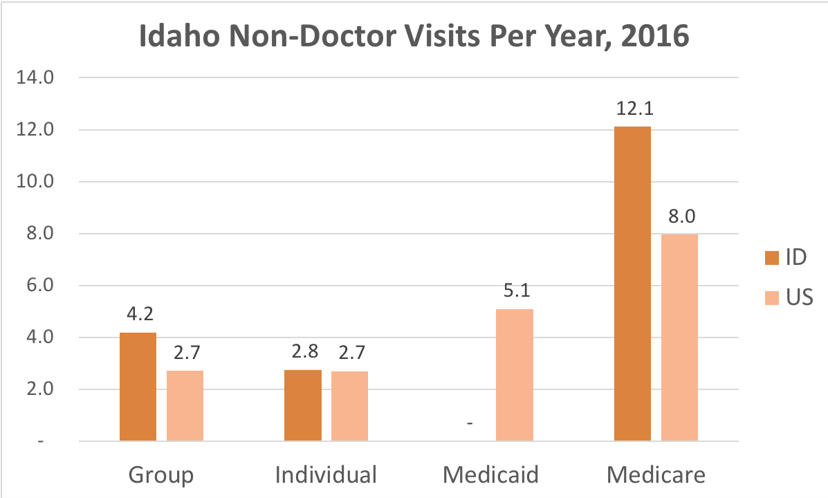 How often Idaho residents covered by Individual, Group Insurance, Medicaid or Medicare get medical care that is not a doctor and while they're not admitted to a hospital.