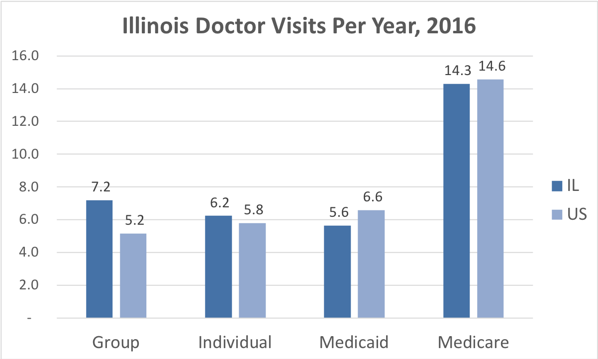 Comparison of the frequency of doctor visits in Illinois vs. the overall United States for people enrolled in Group, Individual, Medicaid and Medicare Advantage coverage.