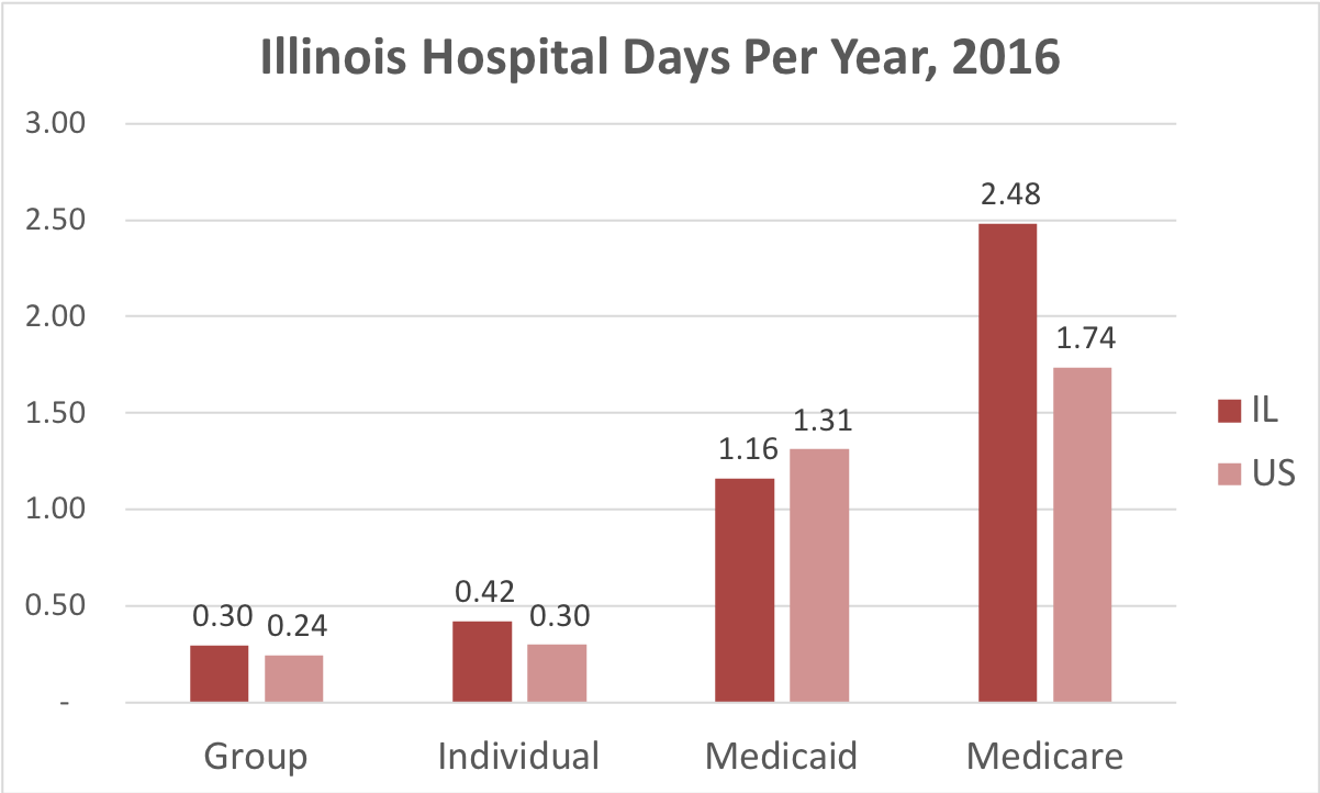 Chart showing number of days in the hospital Illinois patients covered by individual, group, Medicaid or Medicare insurance.