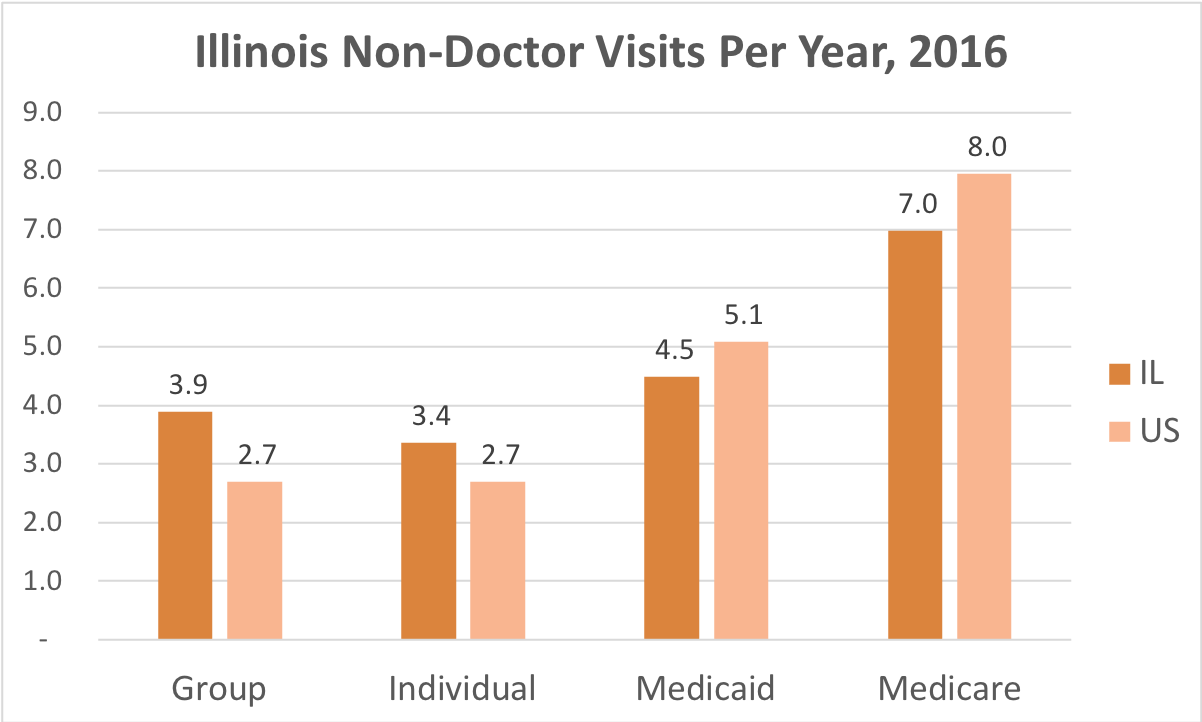 How often Illinois residents covered by Individual, Group Insurance, Medicaid or Medicare get medical care that is not a doctor and while they're not admitted to a hospital.