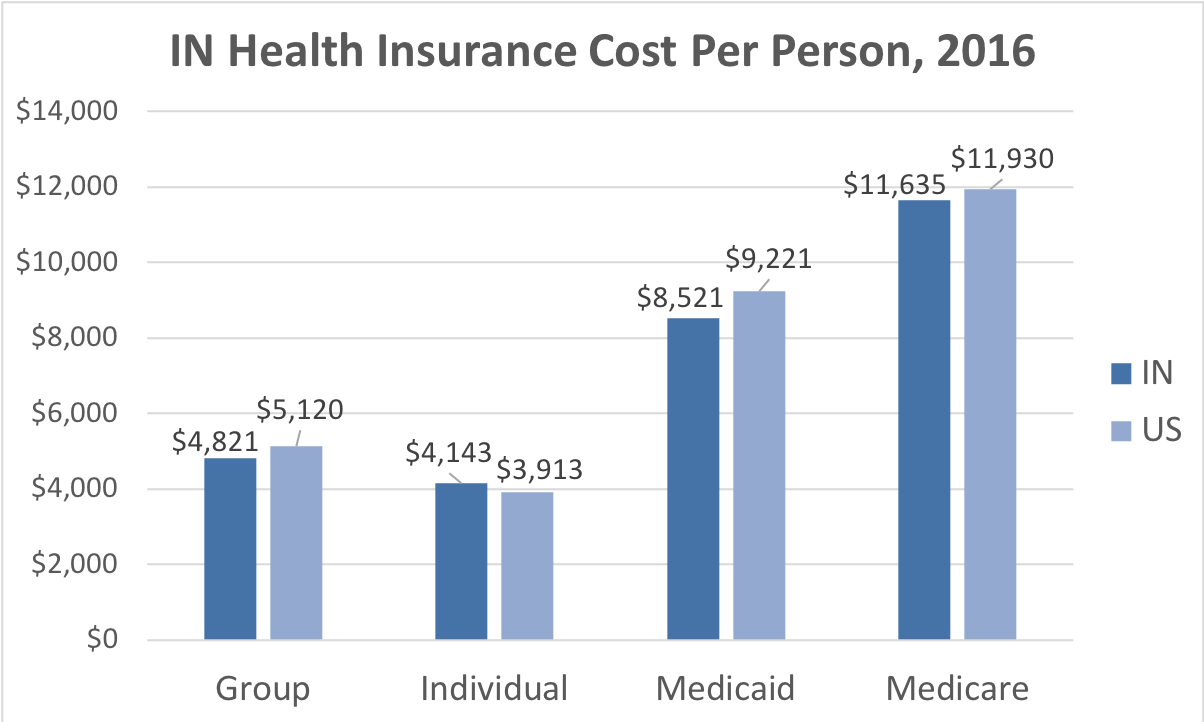 Indiana Health Insurance Cost Per Person. Average costs include Group, Individual, Medicaid and Medicare. This chart compares the average cost in Indiana to the average cost in the U.S.