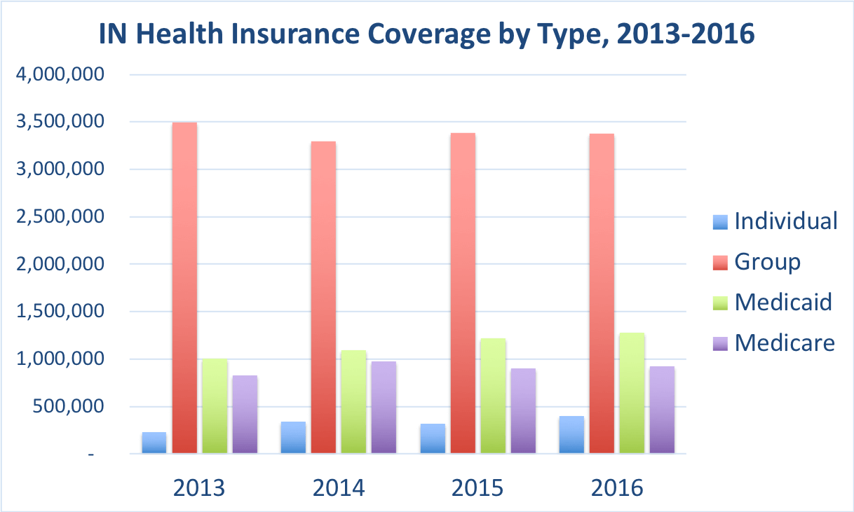 Comparison of the frequency of doctor visits in Indiana vs. the overall United States for people enrolled in Group, Individual, Medicaid and Medicare Advantage coverage.