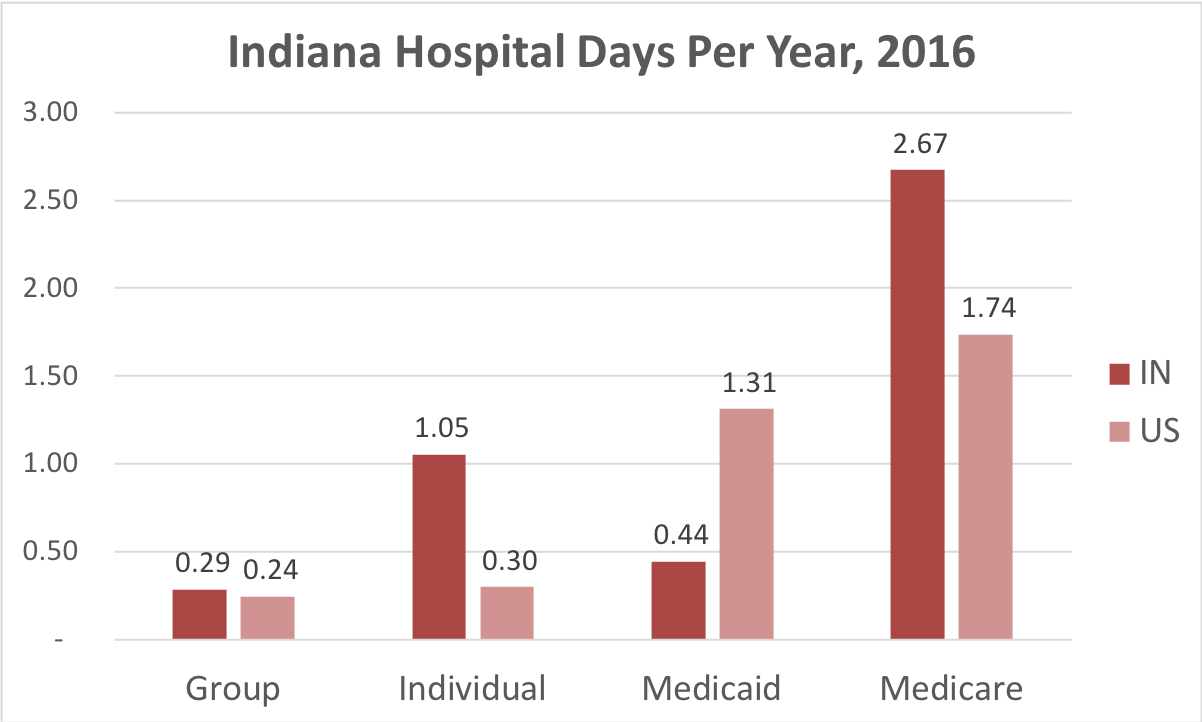 Chart showing number of days in the hospital Indiana patients covered by individual, group, Medicaid or Medicare insurance.