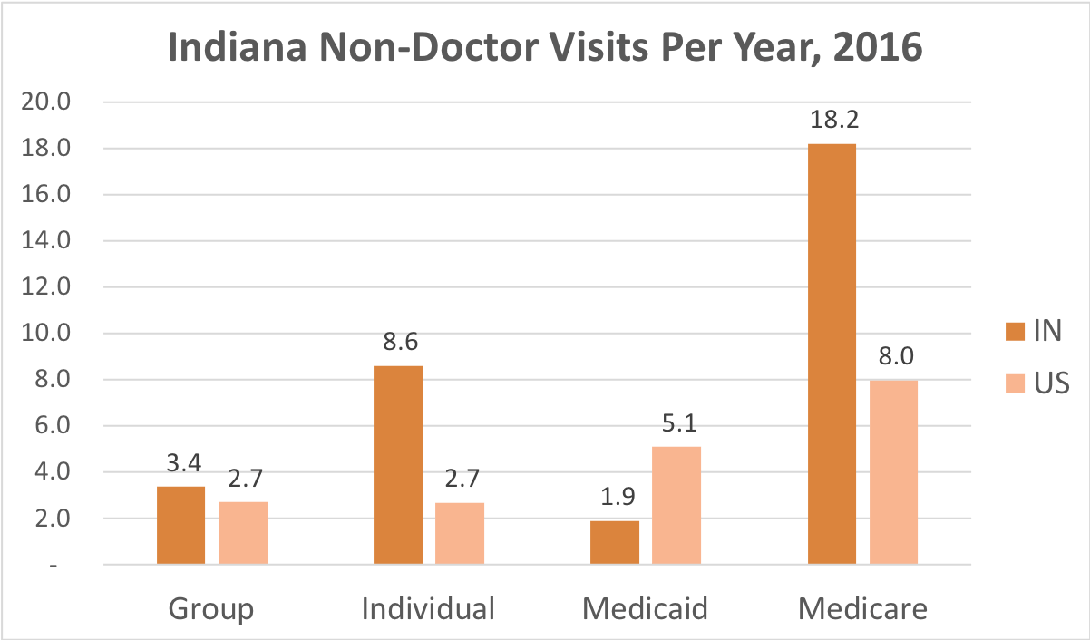How often Indiana residents covered by Individual, Group Insurance, Medicaid or Medicare get medical care that is not a doctor and while they're not admitted to a hospital.