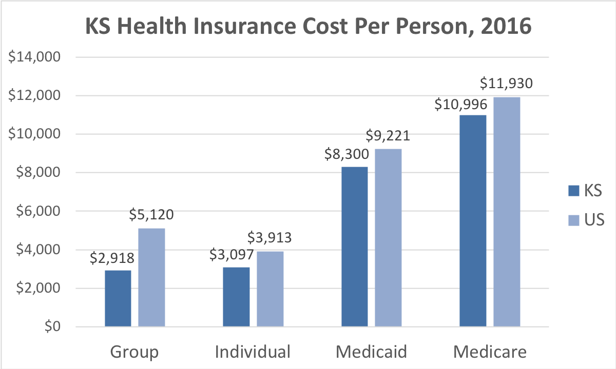 Kansas Health Insurance Cost Per Person. Average costs include Group, Individual, Medicaid and Medicare. This chart compares the average cost in Kansas to the average cost in the U.S.