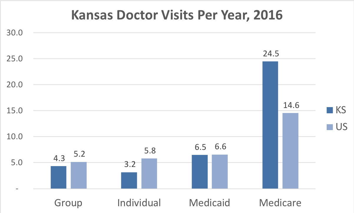 Comparison of the frequency of doctor visits in Kansas vs. the overall United States for people enrolled in Group, Individual, Medicaid and Medicare Advantage coverage.