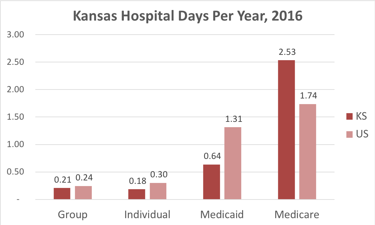 Chart showing number of days in the hospital Kansas patients covered by individual, group, Medicaid or Medicare insurance.
