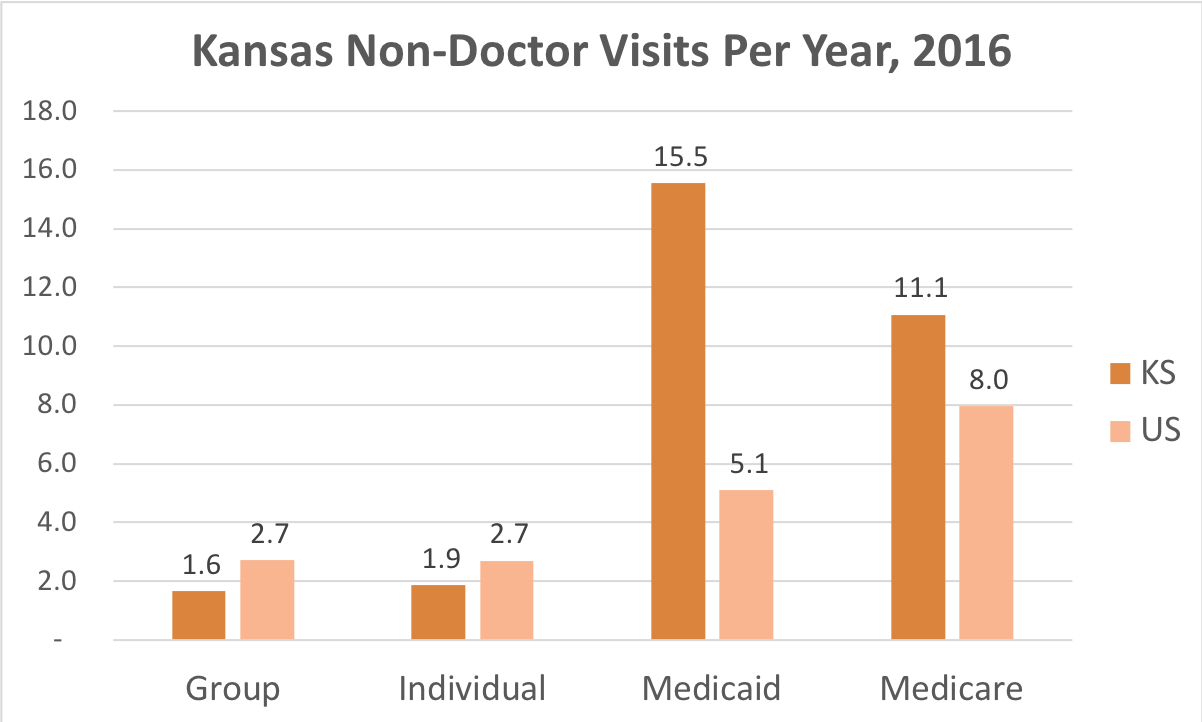 How often Kansas residents covered by Individual, Group Insurance, Medicaid or Medicare get medical care that is not a doctor and while they're not admitted to a hospital.