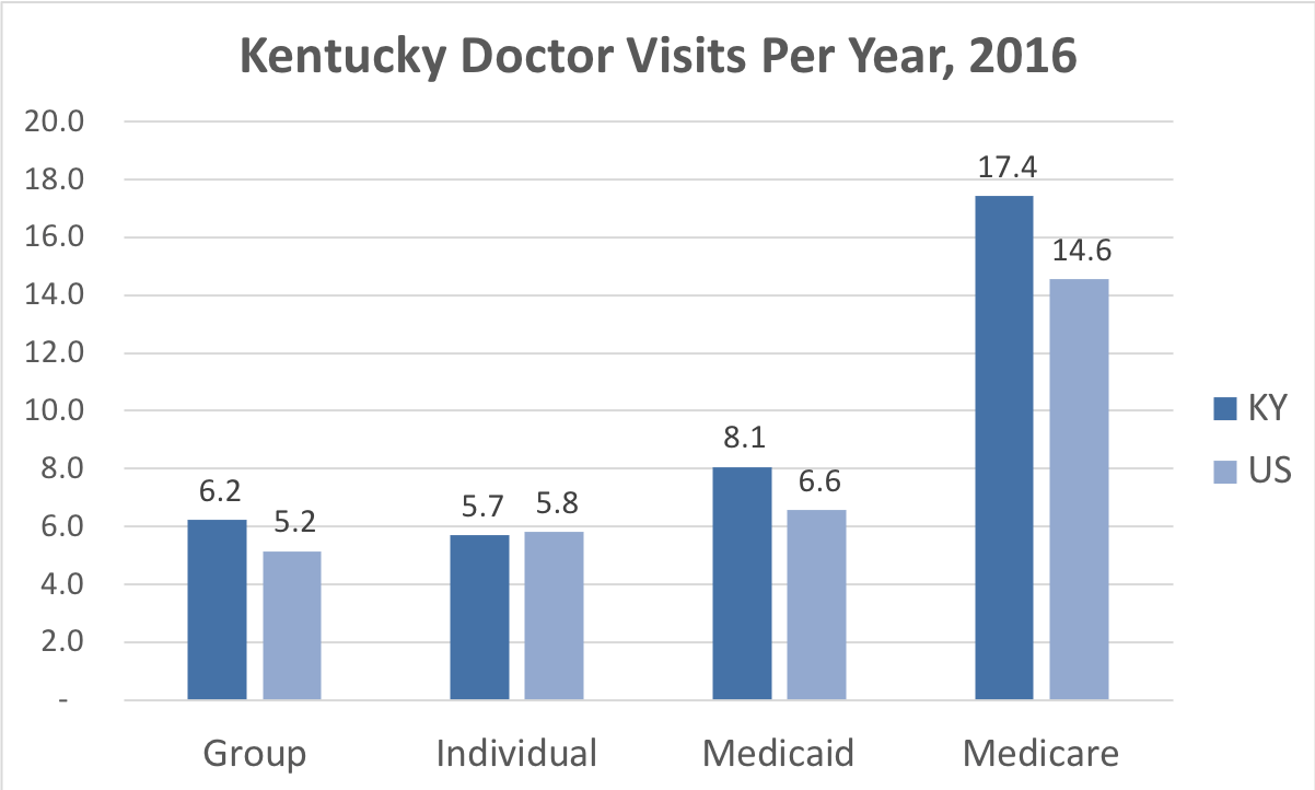 Comparison of the frequency of doctor visits Kentucky vs. the overall United States for people enrolled in Group, Individual, Medicaid and Medicare Advantage coverage.