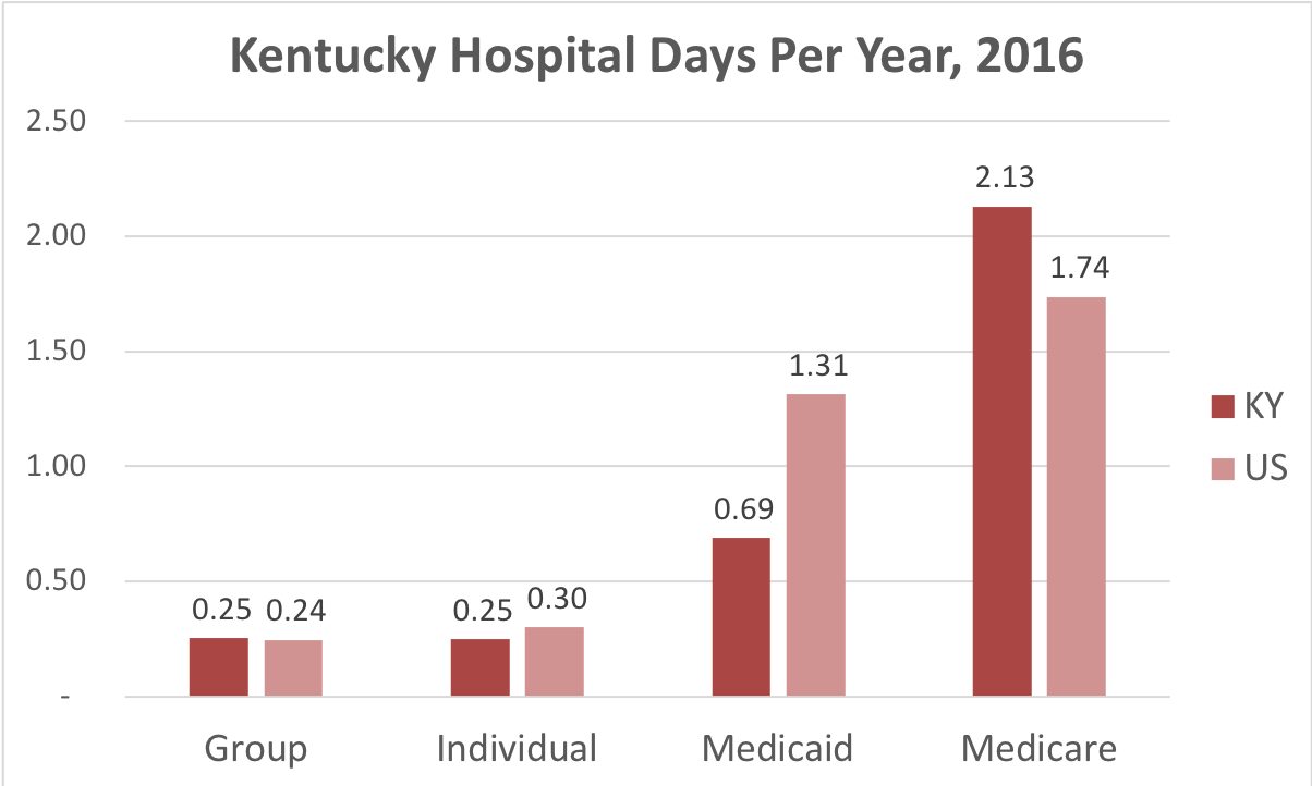 Chart showing number of days in the hospital Kentucky patients covered by individual, group, Medicaid or Medicare insurance.