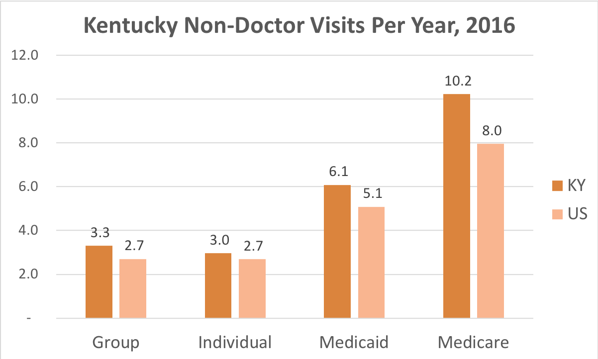 How often Kentucky residents covered by Individual, Group Insurance, Medicaid or Medicare get medical care that is not a doctor and while they're not admitted to a hospital.