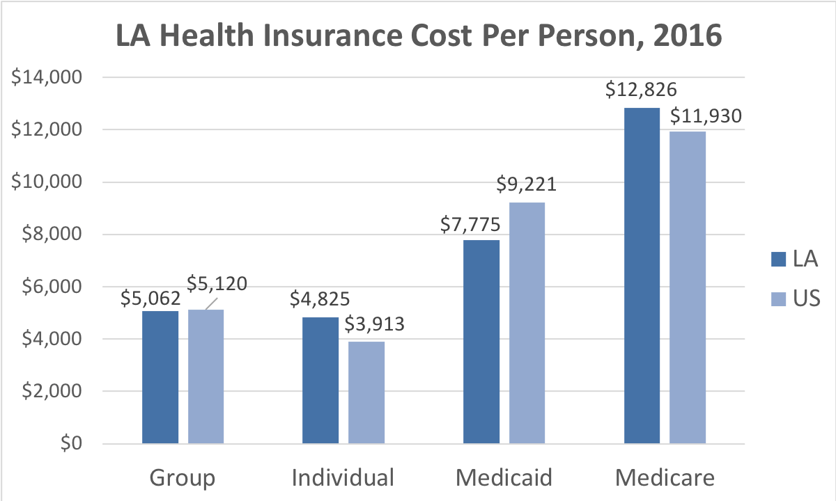 Louisiana Health Insurance Cost Per Person. Average costs include Group, Individual, Medicaid and Medicare. This chart compares the average cost in Louisiana to the average cost in the U.S.
