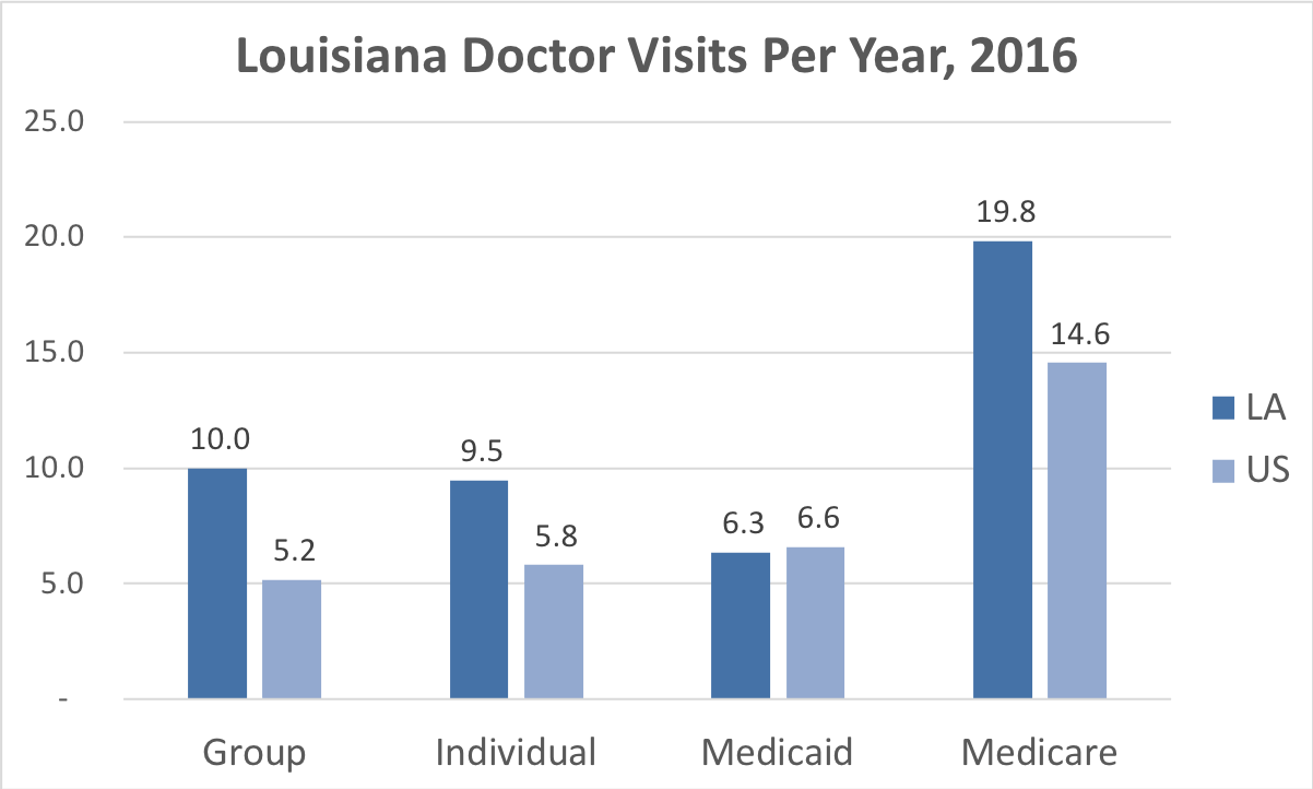 Comparison of the frequency of doctor visits Louisiana vs. the overall United States for people enrolled in Group, Individual, Medicaid and Medicare Advantage coverage.