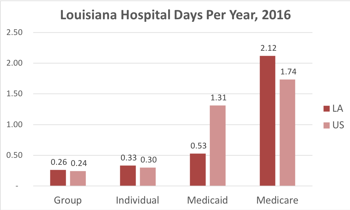 Chart showing number of days in the hospital Louisiana patients covered by individual, group, Medicaid or Medicare insurance.