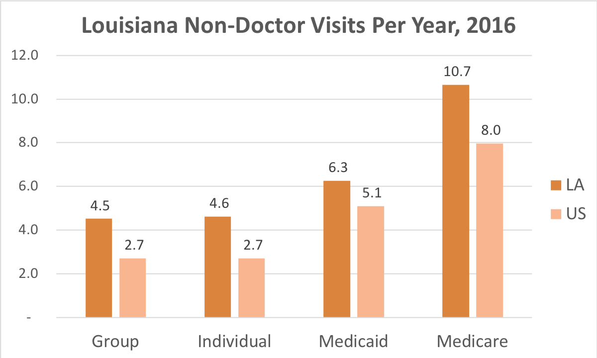 How often Louisiana residents covered by Individual, Group Insurance, Medicaid or Medicare get medical care that is not a doctor and while they're not admitted to a hospital.