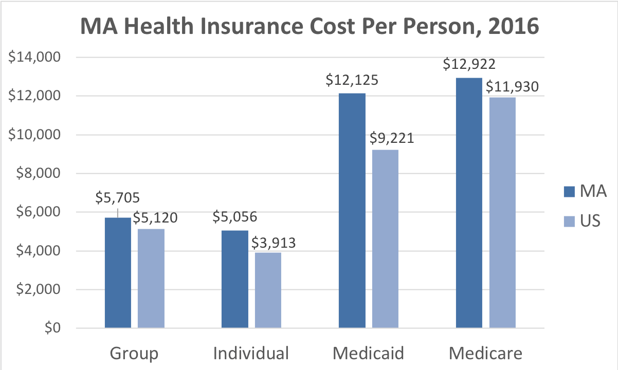 Massachusetts Health Insurance Cost Per Person. Average costs include Group, Individual, Medicaid and Medicare. This chart compares the average cost in Massachusetts to the average cost in the U.S.