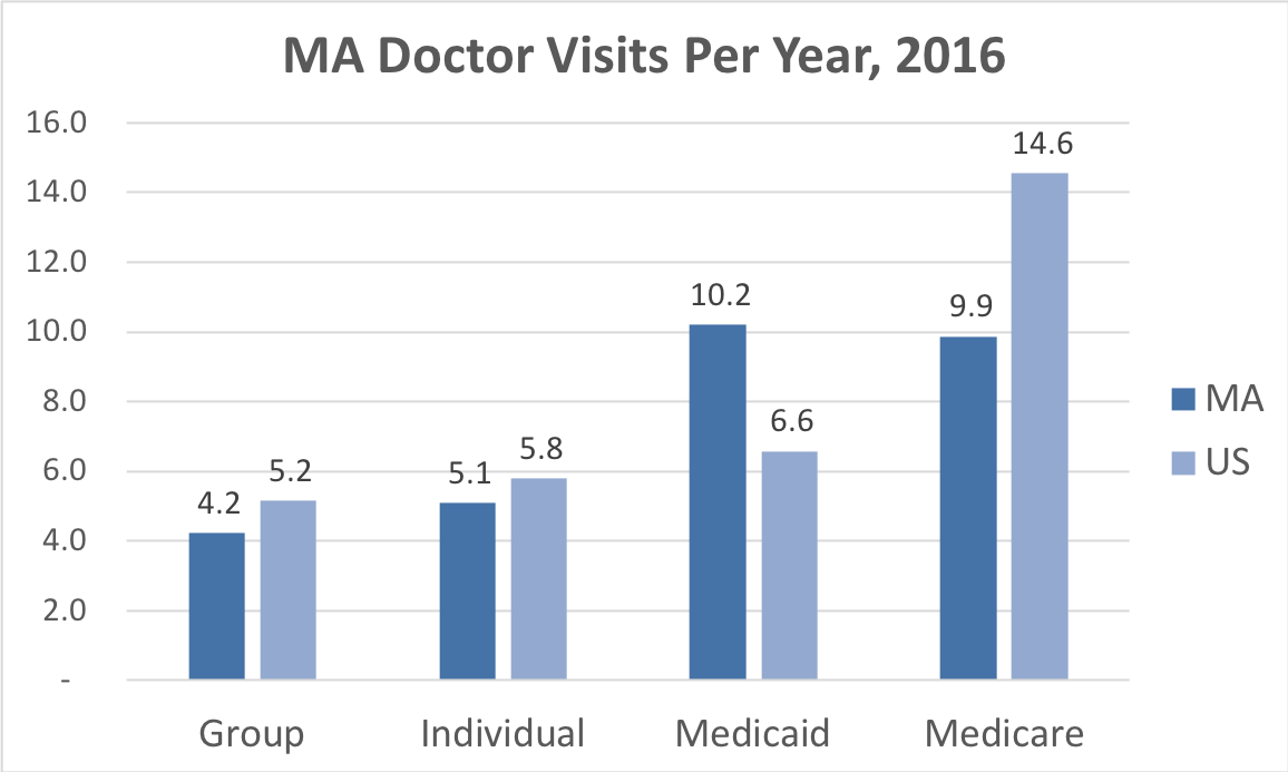 Comparison of the frequency of doctor visits Massachusetts vs. the overall United States for people enrolled in Group, Individual, Medicaid and Medicare Advantage coverage.